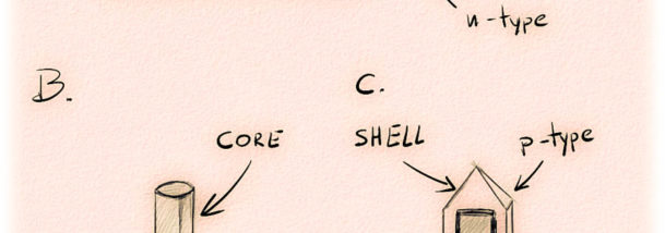Structure of Core Shell LED